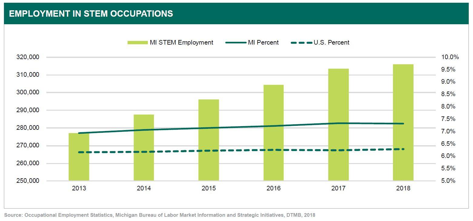 Employment in STEM Occupations